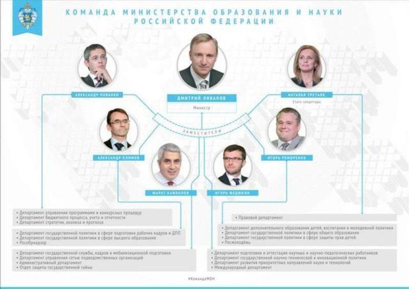 Структура министерства образования и науки Российской Федерации