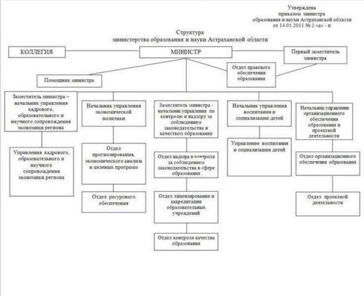 Структура министерства образования и науки Астраханской области