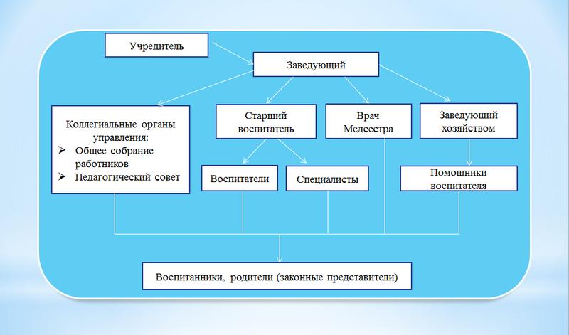 Структура управления ГБДОУ детский сад №42