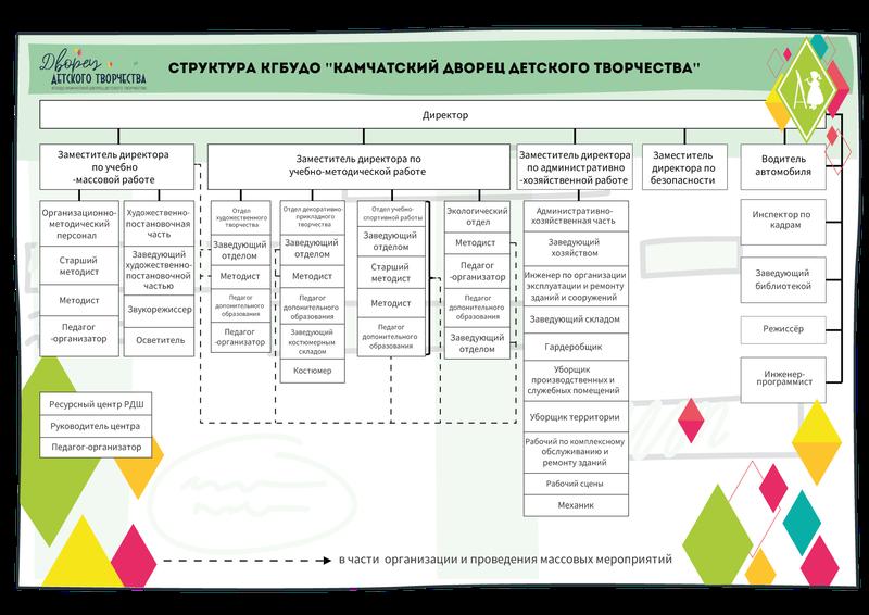 Структура КГБУДО «Камчатский дворец детского творчества»